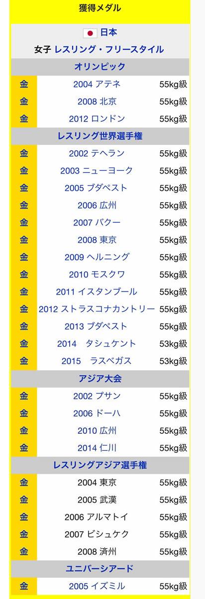 吉田沙保里 世界大会で獲得した金メダルは20枚